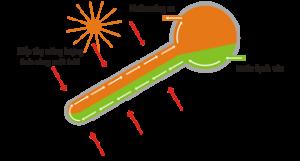 nguyên lý hoạt động máy nước nóng Nam Thành
